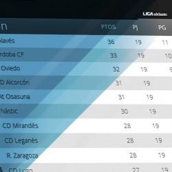 AZUL & BLANCO | ¿Acabará el Lega en 'play-off' la primera vuelta?
